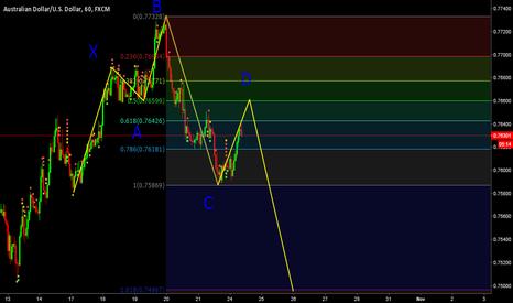 AUDUSD: Bearish 5-0 pattern forming in the AUDUSD 1hr chart