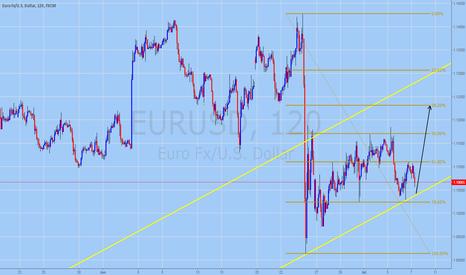 EURUSD: EURUSD Trading Forecast for July 7, 2016