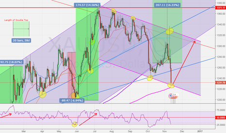 XAUUSD: DAILY BEAR CHANNEL SUPPORT
