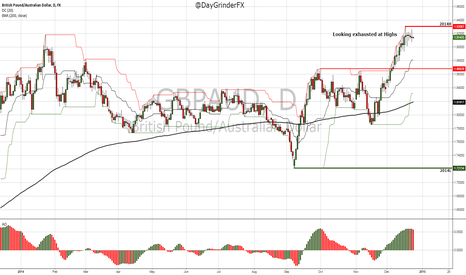 GBPAUD: Looking exhausted at Highs