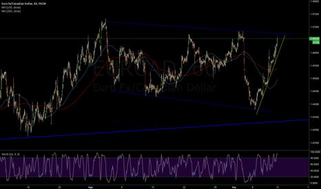 EURCAD: Euro en canal descendente contra Looni
