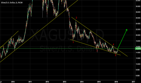 XAGUSD: The time for silver to go up