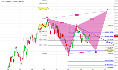 CL1!: WTI Crude Oil - Potential Butterfly Pattern