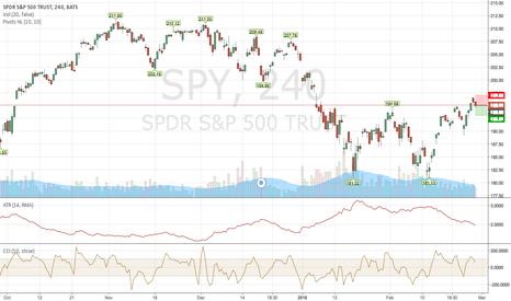 SPY: short-term pull back to about  193.0-190.0