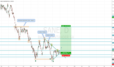 SAN: LONG POSITION ON SANTANDER S.A. - D1