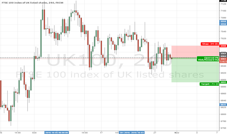 UK100: FTSE Short for the next couple of days