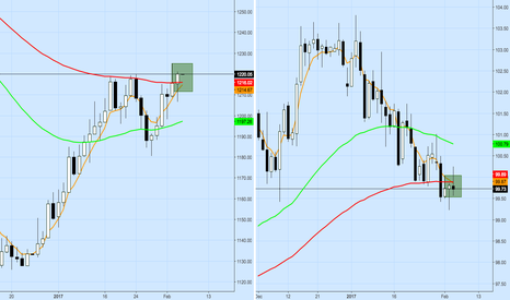 XAUUSD: Golden cross on gold, death cross on DXY
