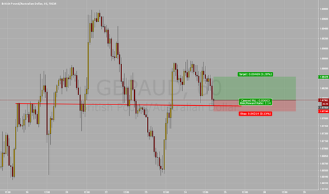GBPAUD: Long GBP/AUD At Support Zone
