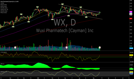 WX: $WX (Daily)