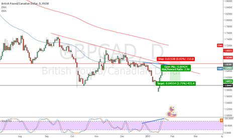 GBPCAD: GBP/CAD short divergence