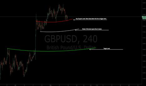 GBPUSD: $GBPUSD | Gwaves Detected | Short Trade