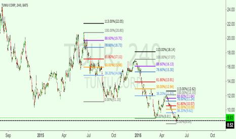 TOUR: TOUR, a stock that conforms strictly with Fibonacci levels