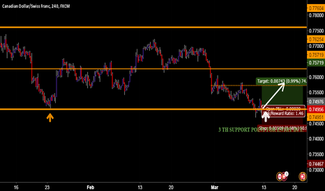 CADCHF: CAD CHF * Great Opportunity For BUY