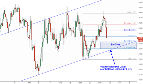 EURUSD: Buy Setup Targets 1.10+  Technical & Fundamental Swing Setup