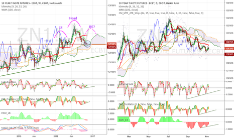ZN1!: Consolidation - too many positive divergences