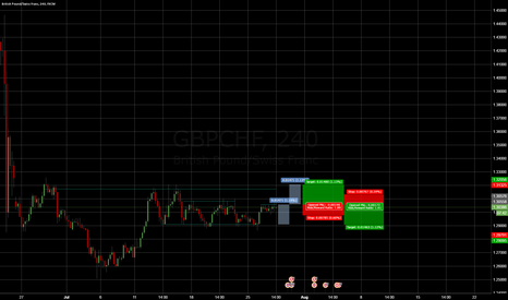 GBPCHF: Your call, GBP/CHF can be traded either way.