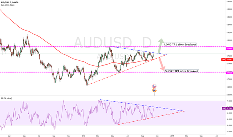 AUDUSD: audusd currently no positions but looking
