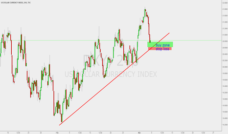 DXY: Long DXY