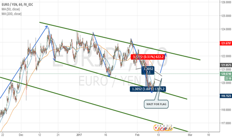 EURJPY: EURJPY COMPLETING STRUCTURE - 1H CHART