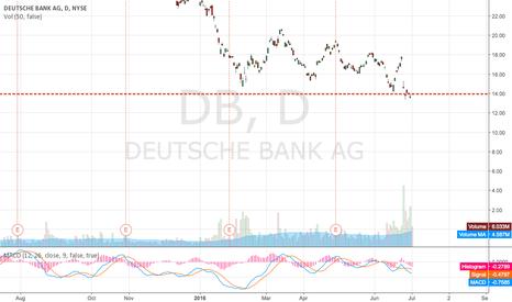 DB: Short or Put DB
