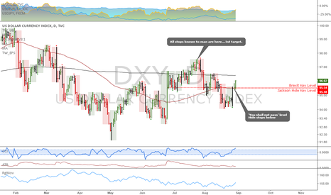 DXY: DXY: Long term trend reversal