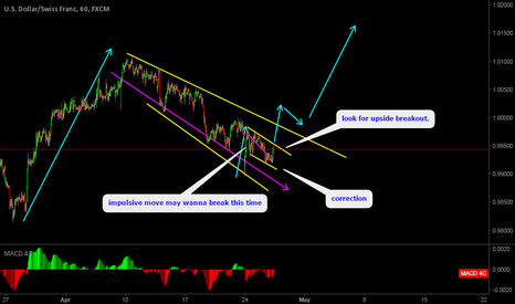 USDCHF: USDCHF Looking for upside breakout