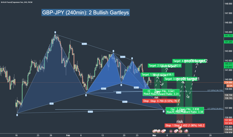 GBPJPY: GBP-JPY 2 bullish Gartleys