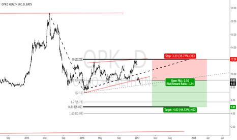 OPK: Opko Health INC: A sell opportunity.