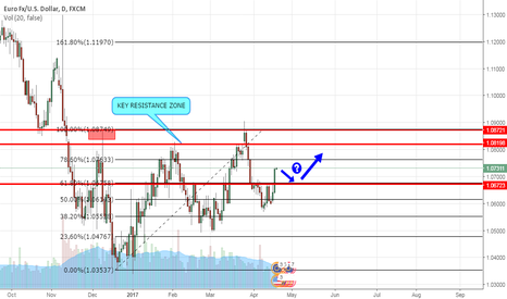 EURUSD: EURUSD broke New High, Long Again after small retracement