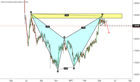 GBPNZD: Trade Idea 7: Sell GBPNZD With a Bat Pattern