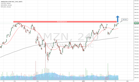 AMZN: Stock analysts Amazon 2-17-2017 by AzaForex forex broker