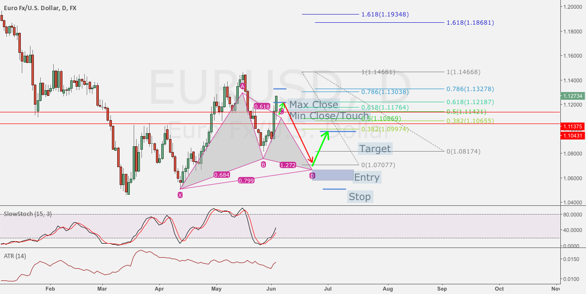 EUR/USD Potential Gartley Pattern