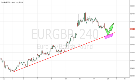 EURGBP: 21.10. EURGBP