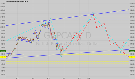 GBPCAD: GBPCAD Possible Long Term Direction
