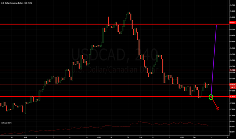 USDCAD: Pullback from strong support to strong resistance