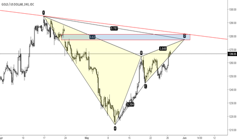 XAUUSD: XAUUSD - is gold filling the gap? (bearish Gartley)