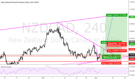 NZDCAD: bounce of a support zone