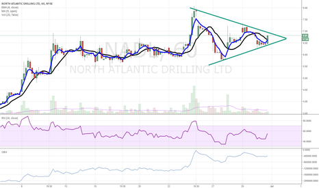 NADL: NADL ready to pop higher on hourly chart