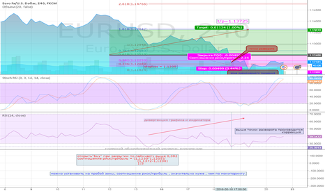 "EURUSD: H4 EUR/USD "" BUY"""