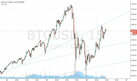 BTCUSD: Bitcoin - major trendlines and further sentiment.