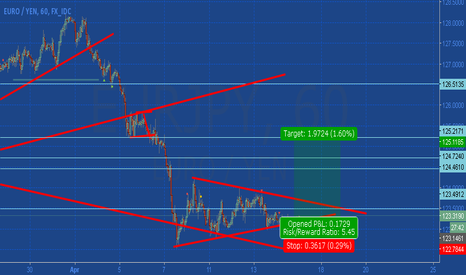 EURJPY: Failed Breakout Eur/jpy time for go Long