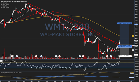 WMT: Trade Idea #46 - $WMT - Year-Long Downtrend Break?