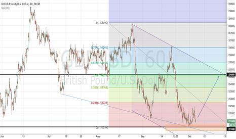 GBPUSD: GBP/USD Opportunity?