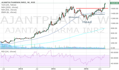 AJANTPHARM: Ajanta Pharma Head & Shoulder patern on Weekly chart