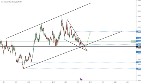 EURAUD: EUR/AUD - Important Breakout Approaching