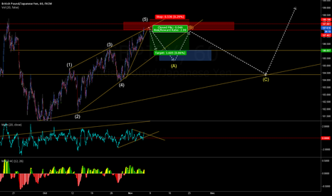 GBPJPY: GBPJPY BRIEF SHORTING POTENTIAL BEFORE LONG CONTINUATION!!!