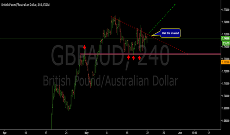 "GBPAUD: Waiting for the ""boom""- GBPAUD"
