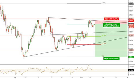 EURJPY: EURJPY POTENTIAL SELL H4 WEDGE - HIGH PROBABILITY OPPORTUNITY £$