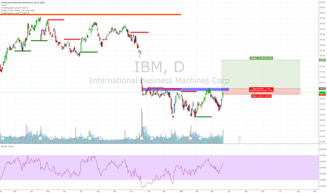 IBM: Keep knocking on the door and it'll eventually break.