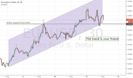 EURUSD: EURUSD - The trend is your friend
